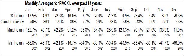 Monthly Seasonal Federal Home Loan Mortgage Corp. (OTCMKT:FMCKL)