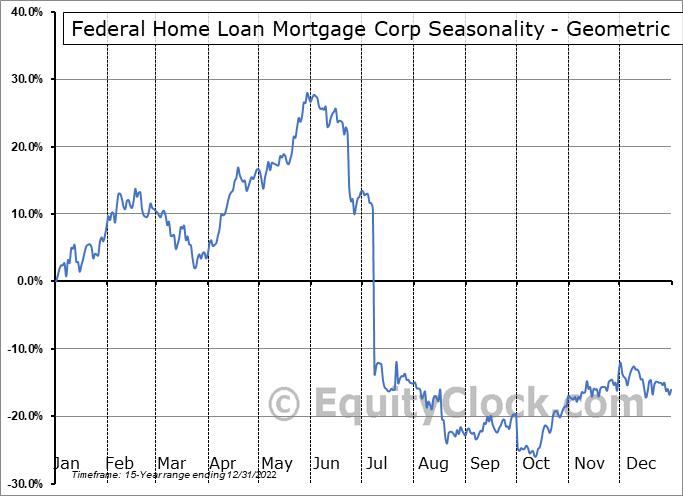 Federal Home Loan Mortgage Corp (OTCMKT:FMCKM) Seasonality