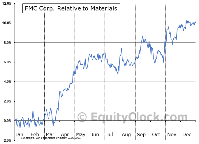FMC Relative to the Sector