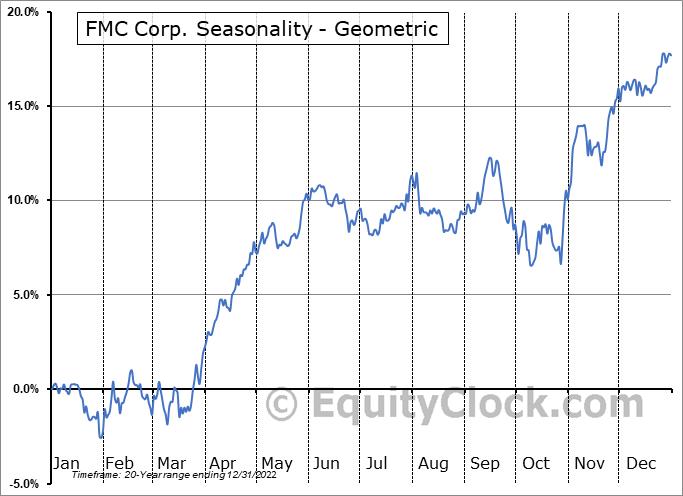 FMC Corp. (NYSE:FMC) Seasonality