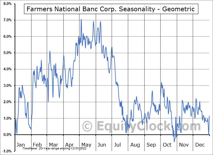 Farmers National Banc Corp. (NASD:FMNB) Seasonality