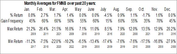Monthly Seasonal Farmers National Banc Corp. (NASD:FMNB)