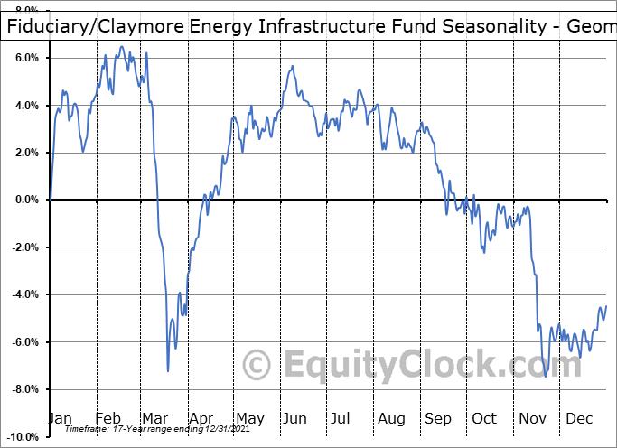 Fiduciary/Claymore Energy Infrastructure Fund (NYSE:FMO) Seasonality