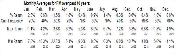 Monthly Seasonal iShares MSCI Frontier 100 ETF (AMEX:FM)