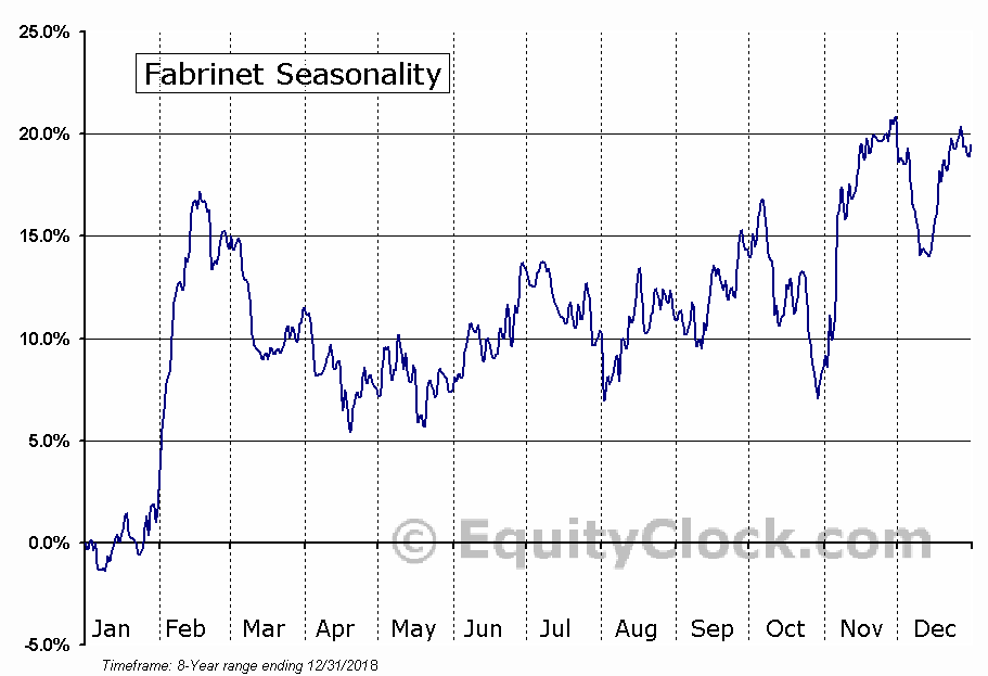 Fabrinet (NYSE:FN) Seasonal Chart