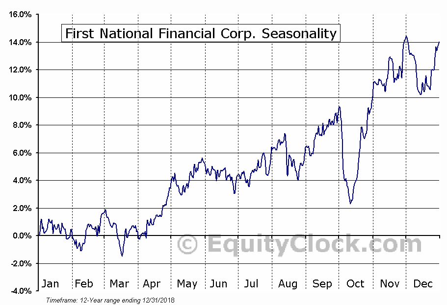 First National Financial Corp. (TSE:FN.TO) Seasonal Chart