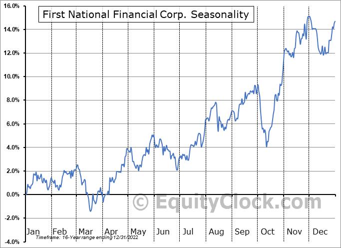First National Financial Corp. (TSE:FN.TO) Seasonality
