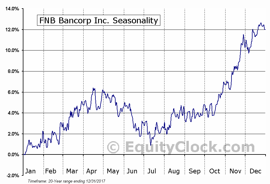 FNB Bancorp Inc. (NASD:FNBG) Seasonal Chart