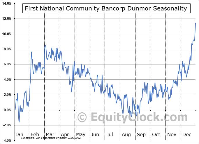 First National Community Bancorp Dunmor (NASD:FNCB) Seasonality