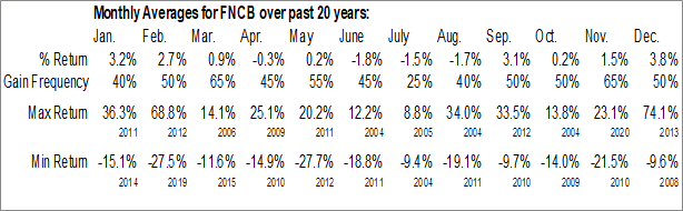 Monthly Seasonal First National Community Bancorp Dunmor (NASD:FNCB)