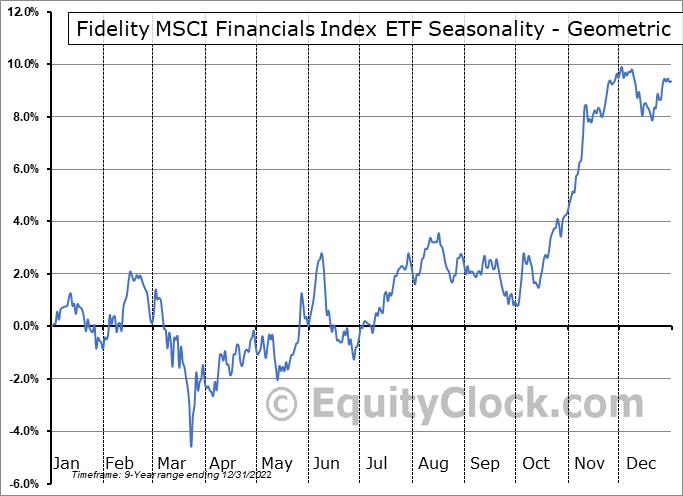 Fidelity MSCI Financials Index ETF (AMEX:FNCL) Seasonality