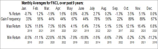 Monthly Seasonal Fidelity MSCI Financials Index ETF (AMEX:FNCL)