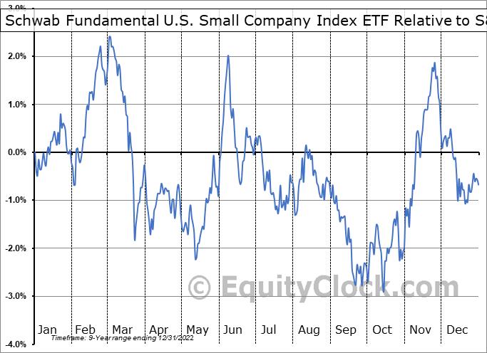 FNDA Relative to the S&P 500
