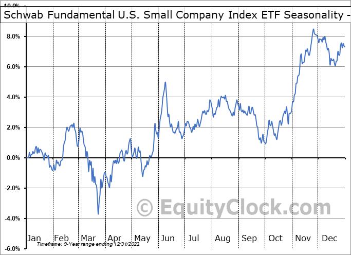 Schwab Fundamental U.S. Small Company Index ETF (AMEX:FNDA) Seasonality