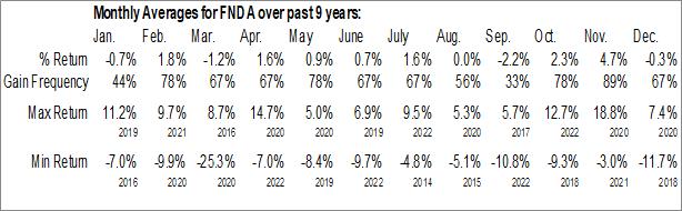 Monthly Seasonal Schwab Fundamental U.S. Small Company Index ETF (AMEX:FNDA)