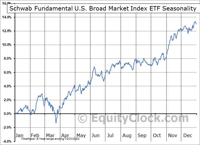 Schwab Fundamental U.S. Broad Market Index ETF (AMEX:FNDB) Seasonal Chart