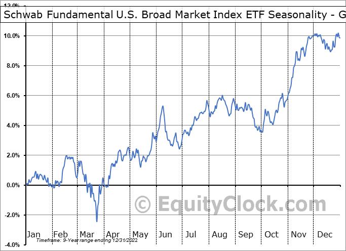 Schwab Fundamental U.S. Broad Market Index ETF (AMEX:FNDB) Seasonality