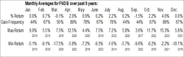 Monthly Seasonal Schwab Fundamental U.S. Broad Market Index ETF (AMEX:FNDB)
