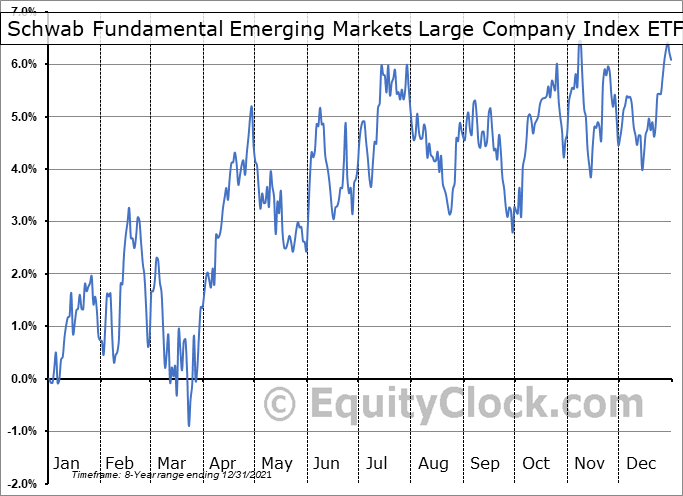 Schwab Fundamental Emerging Markets Large Company Index ETF (AMEX:FNDE) Seasonal Chart