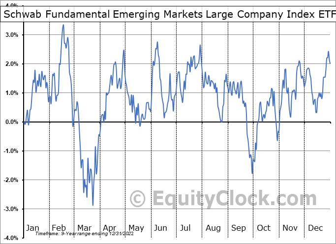 Schwab Fundamental Emerging Markets Large Company Index ETF (AMEX:FNDE) Seasonality