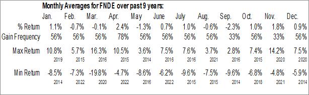 Monthly Seasonal Schwab Fundamental Emerging Markets Large Company Index ETF (AMEX:FNDE)
