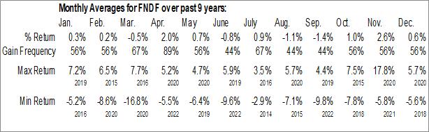 Monthly Seasonal Schwab Fundamental International Large Company Index ETF (AMEX:FNDF)