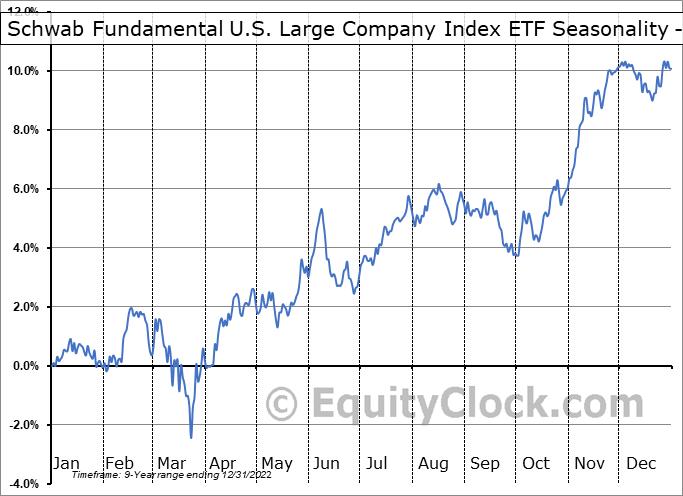 Schwab Fundamental U.S. Large Company Index ETF (AMEX:FNDX) Seasonality