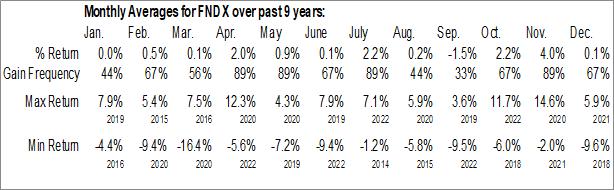 Monthly Seasonal Schwab Fundamental U.S. Large Company Index ETF (AMEX:FNDX)