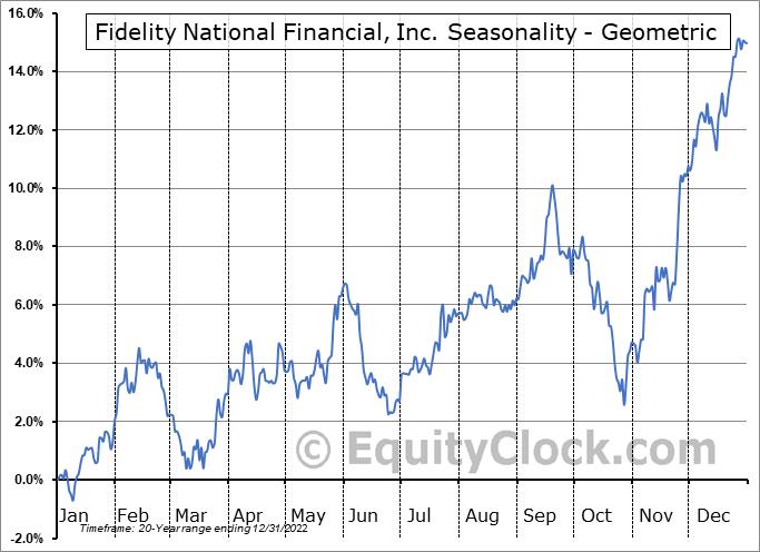 Fidelity National Financial, Inc. (NYSE:FNF) Seasonality