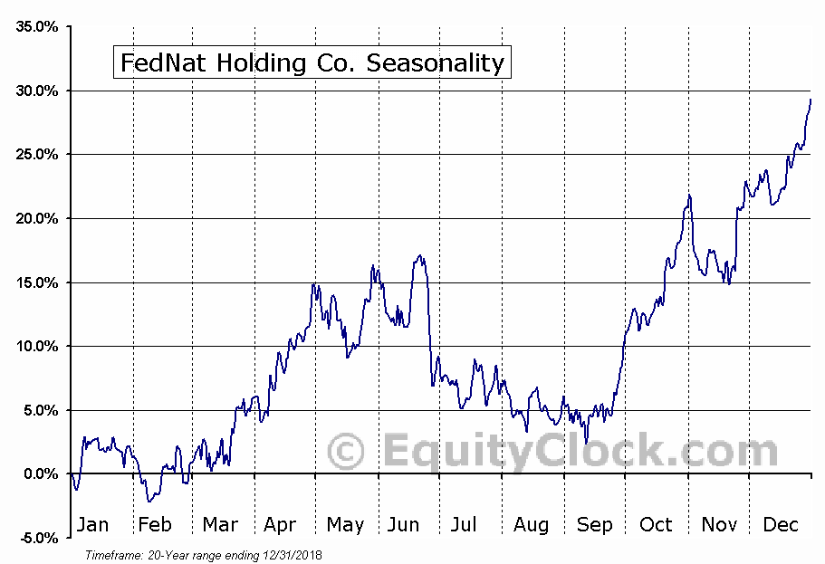 Federated National Holding Co. (NASD:FNHC) Seasonal Chart