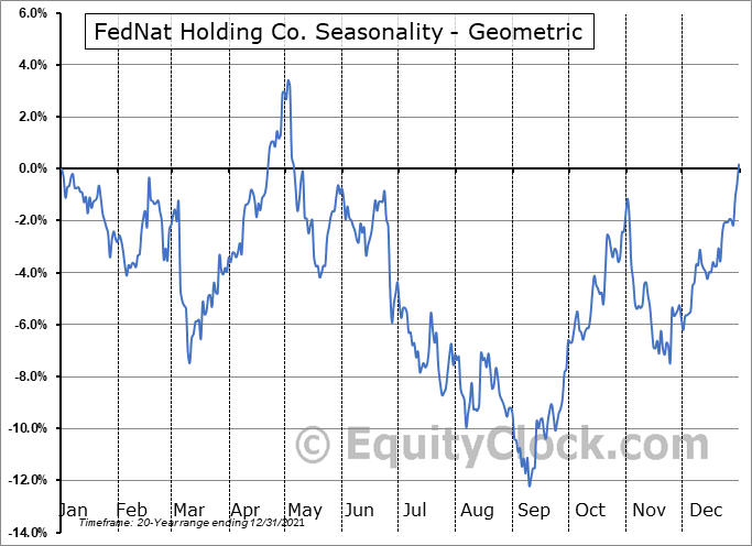 FedNat Holding Co. (NASD:FNHC) Seasonality