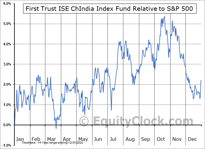 FNI Relative to the S&P 500