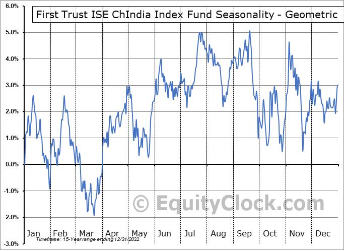 First Trust ISE ChIndia Index Fund (NYSE:FNI) Seasonality