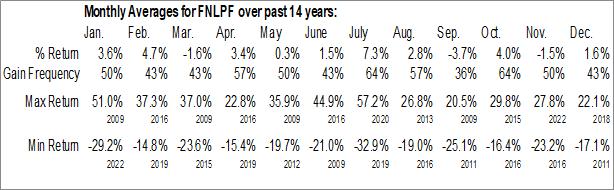 Monthly Seasonal Fresnillo Plc (OTCMKT:FNLPF)
