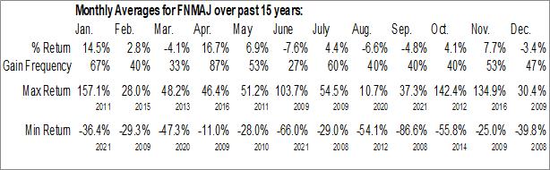 Monthly Seasonal Federal National Mortgage Association (OTCMKT:FNMAJ)