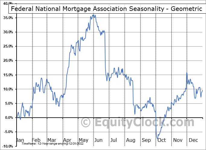 Federal National Mortgage Association (OTCMKT:FNMAP) Seasonality