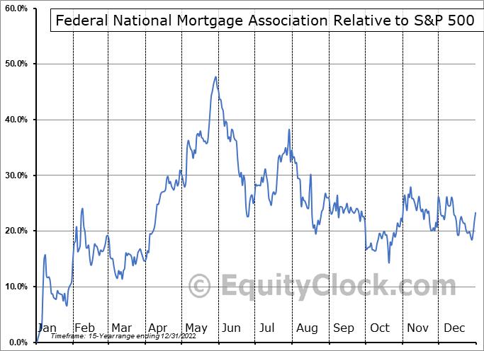FNMAS Relative to the S&P 500