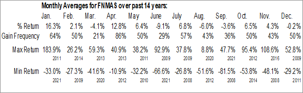 Monthly Seasonal Federal National Mortgage Association (OTCMKT:FNMAS)