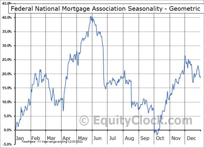 Federal National Mortgage Association (OTCMKT:FNMFN) Seasonality
