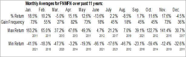 Monthly Seasonal Federal National Mortgage Association (OTCMKT:FNMFN)