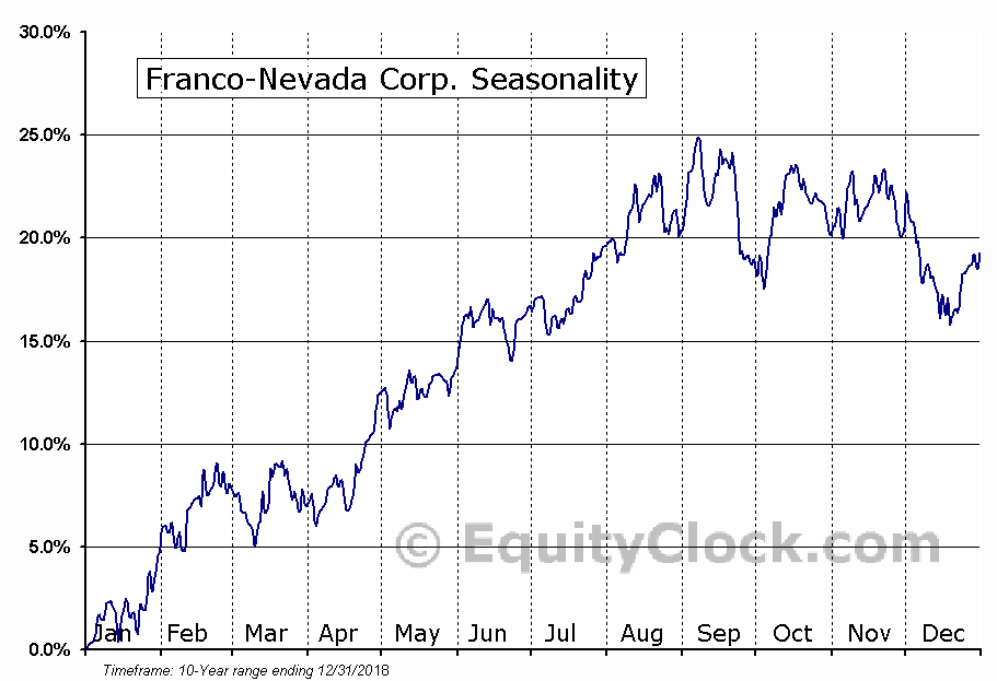 Franco-Nevada Corp. (NYSE:FNV) Seasonal Chart