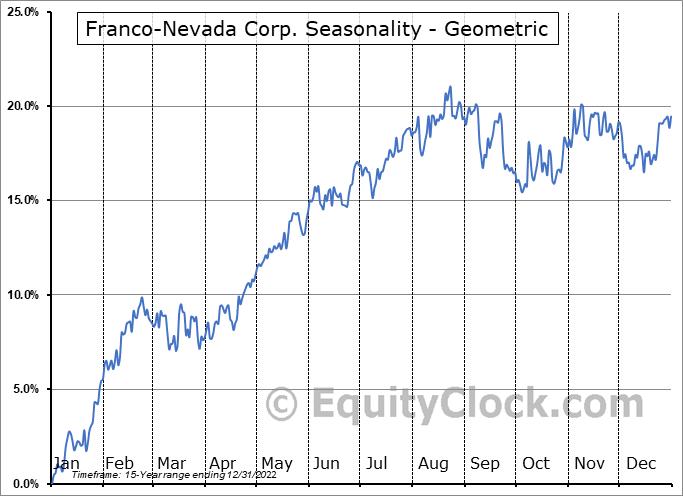 Franco-Nevada Corp. (TSE:FNV.TO) Seasonality