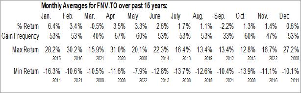 Monthly Seasonal Franco-Nevada Corp. (TSE:FNV.TO)