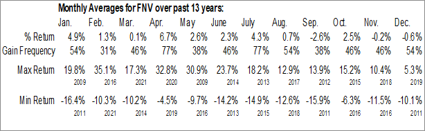Monthly Seasonal Franco-Nevada Corp. (NYSE:FNV)