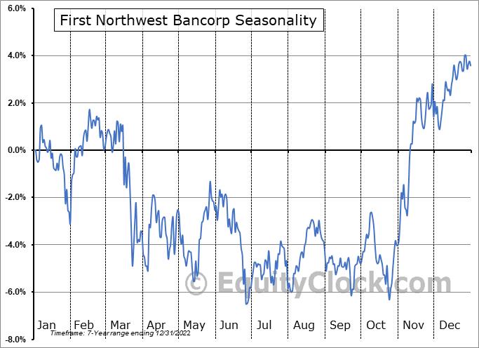 First Northwest Bancorp (NASD:FNWB) Seasonality