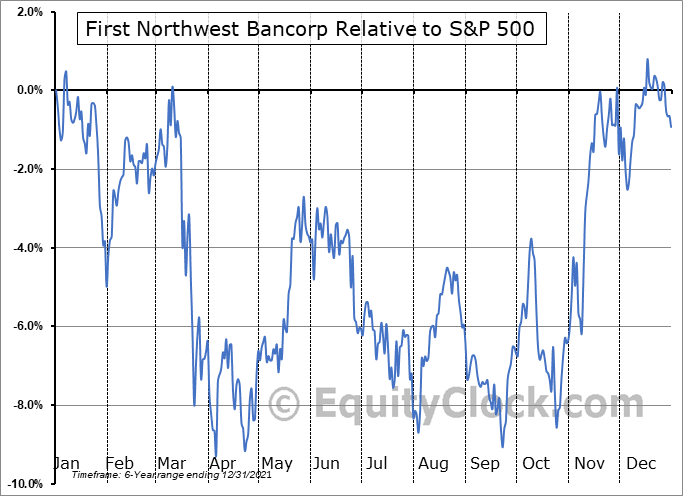 FNWB Relative to the S&P 500