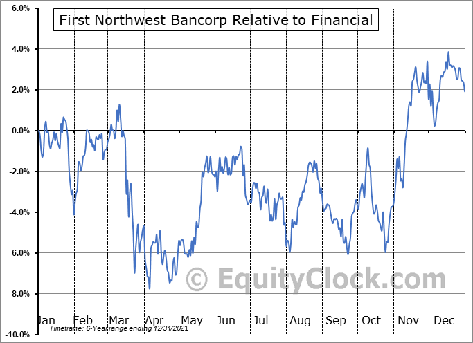 FNWB Relative to the Sector