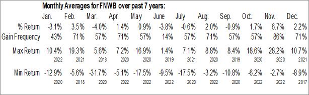 Monthly Seasonal First Northwest Bancorp (NASD:FNWB)