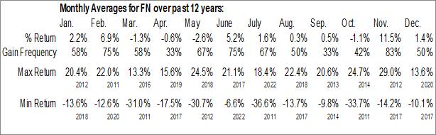 Monthly Seasonal Fabrinet (NYSE:FN)