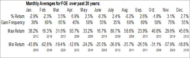 Monthly Seasonal Ferro Corp. (NYSE:FOE)
